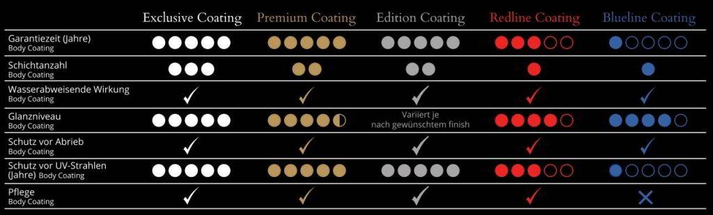 BRILA Premium Glass Coating - Garantiezeiten bis zu 5 Jahre Glanz Garantie.